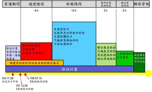 相關照片(1):圖一、台電公司核一廠除役階段及作業規劃